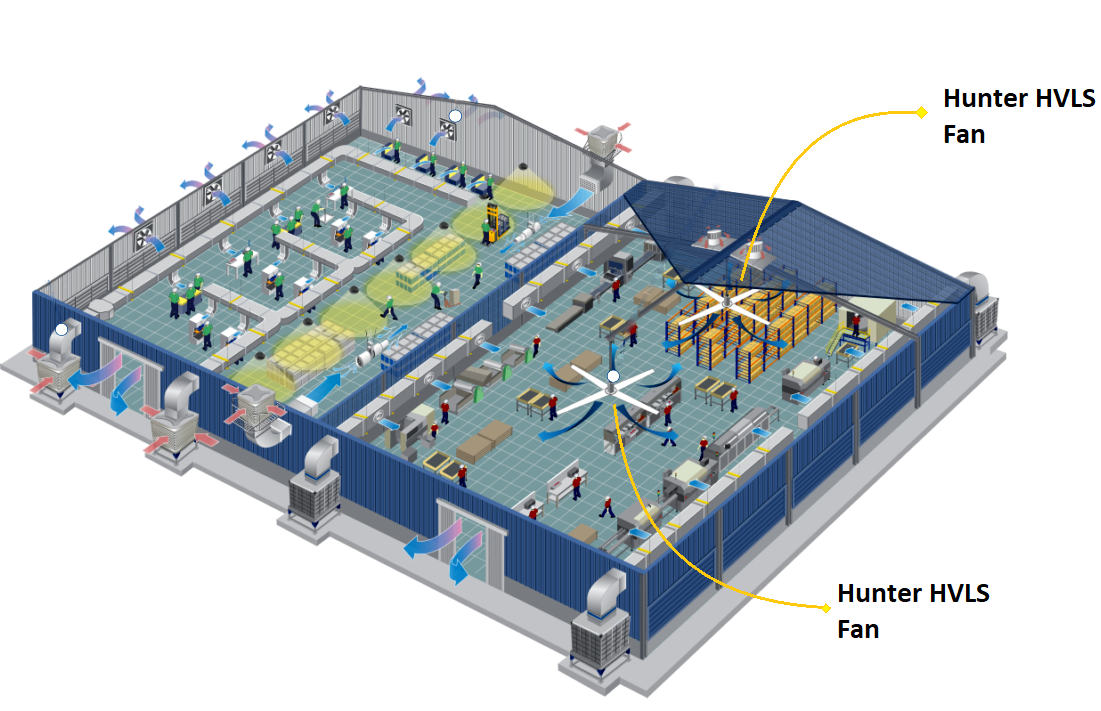 Where To Install Hunter HVLS Fan